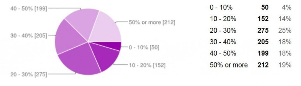 percentage of people over 50 who feel lonely